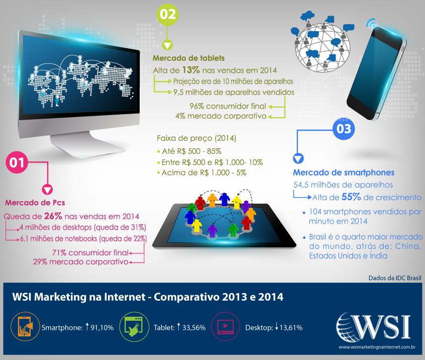 mercado WSI
