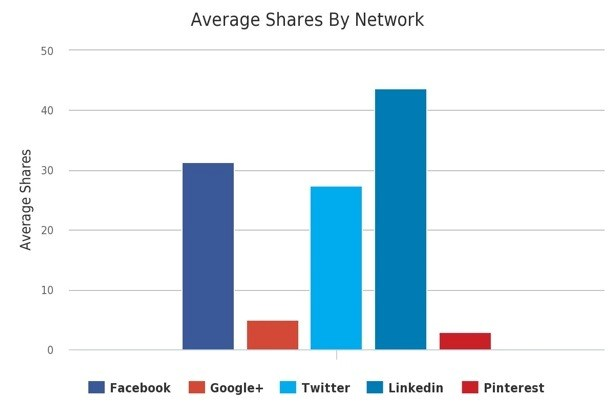 Gráfico Compartilhamentos