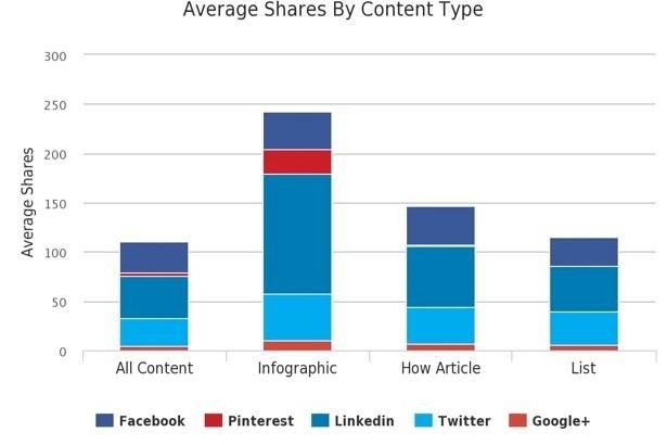 Compartilhamento por tipo de conteúdo