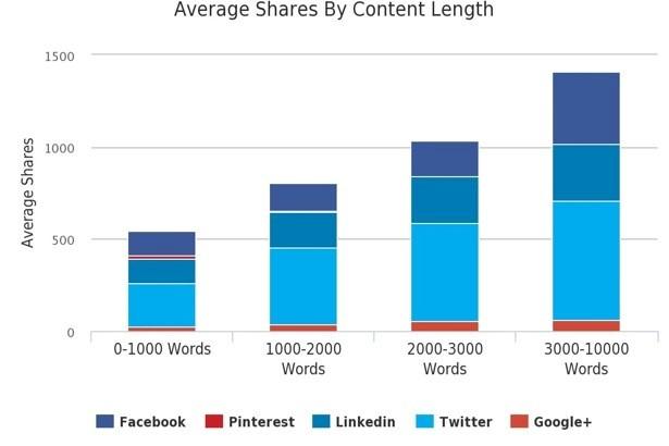 Gráfico Redes Sociais